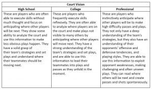 Graphic of court vision at different levels of play